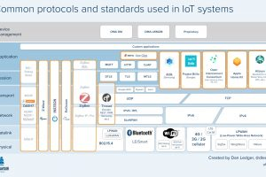IoT Standards and Protocols