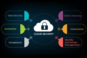 How To Secure Your Cloud Hosting Server?